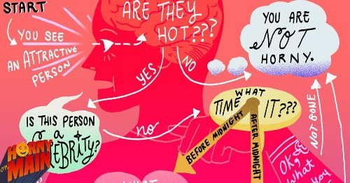 Are you horny? This flowchart will tell you