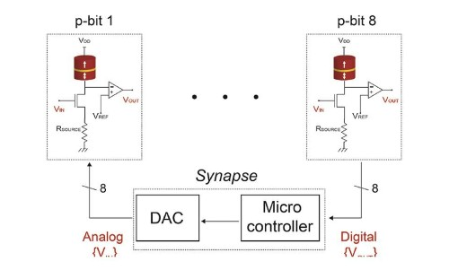 Researchers Develop A New Chip That Could Bridge The Gap Between Classical And Quantum Computing - Tech