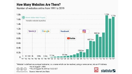 There are now 1.71 billion websites, but most of them are zombies - Tech - Mashable SEA
