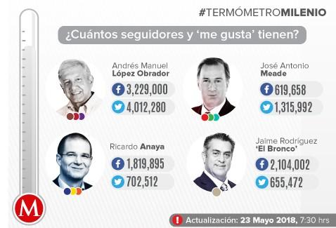 #TermómetroMilenio: AMLO lleva serenata y crece en redes