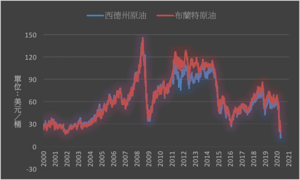 中東,尹朗,石油危机2020四月二十日五月期貨暴跌 - cover
