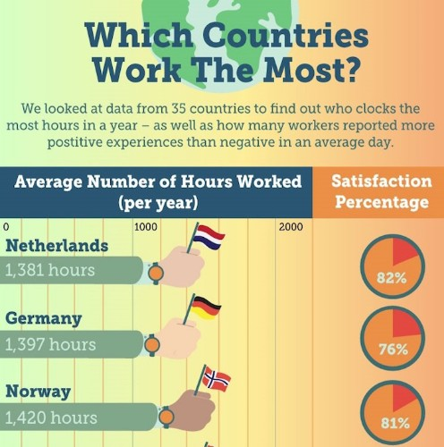 Eye-Opening Graphic Reveals Which Countries Have the Best Work-Life Balance