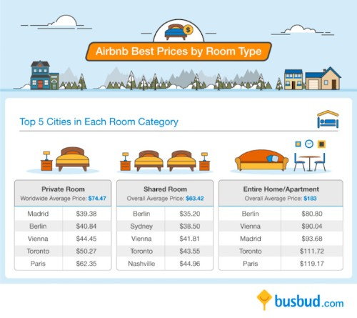 Helpful Travel Infographic Compares Average Airbnb Prices with Hotel Rates Around the World