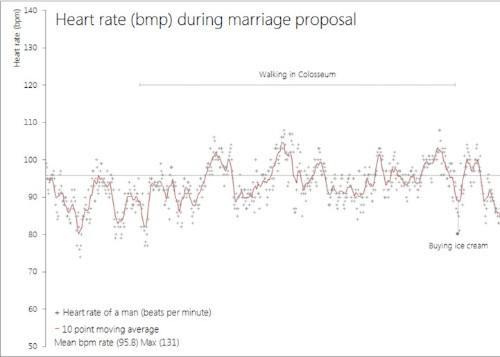 Man Tracks His Own Heart Rate During Marriage Proposal