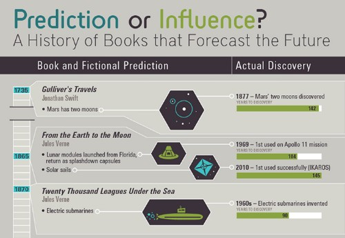 Fascinating Chart is a History of Books that Predict the Future