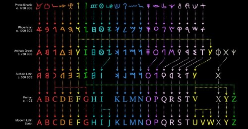 Colorful Chart Reveals the Evolution of the English Alphabet From Egyptian Hieroglyphics