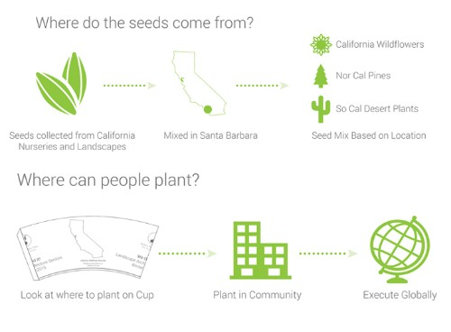 World's First Plantable Coffee Cup Biodegrades Into Seedlings After Use