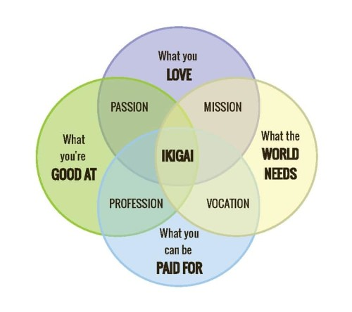 Japanese 'Ikigai' Philosophy Could Be the Secret Formula to a Long and Happy Life