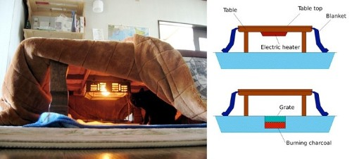 Cozy Japanese Table Offers the Comfort of a Giant Warm Bed