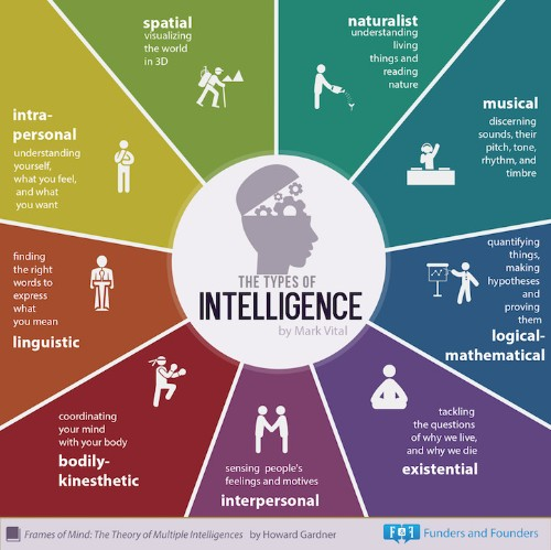 """Infographic Reimagines """"Smart"""" to Reveal Nine Types of Intelligence That Everyone Possesses"""