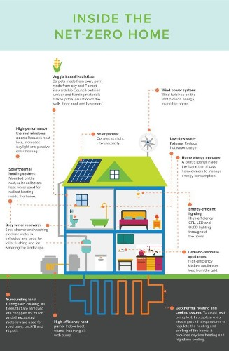 "Helpful Infographic Visualizes What a ""Net-Zero"" Home Looks Like"