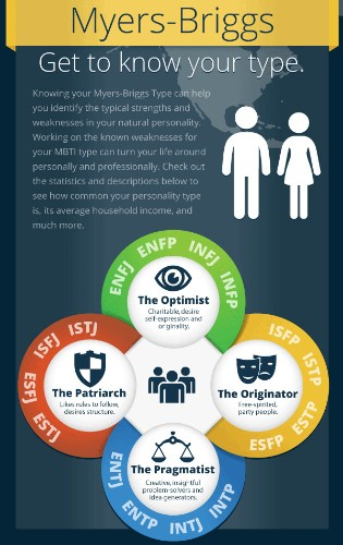 Myers-Briggs Personality Type Infographic Provides Valuable Career Advice and Income Data