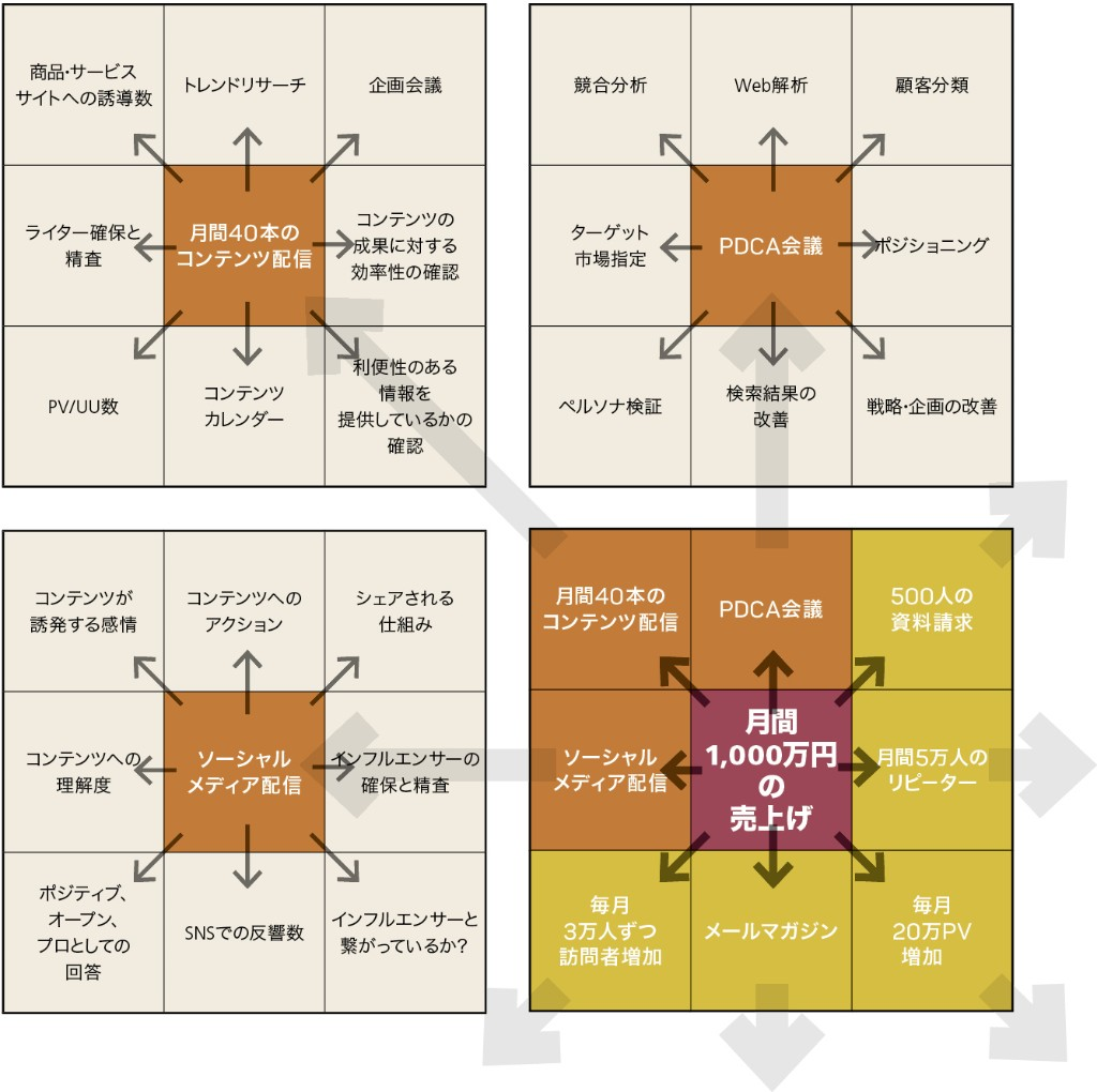 コンテンツマーケティングの実践:マンダラチャートによる戦略の立て方と評価の方法(3/3)●特集「コンテンツマーケティング」|WD Online