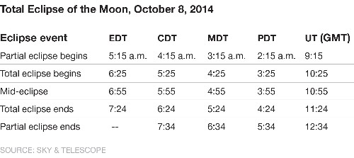 Viewing Guide: Watch Blood Moon During Total Lunar Eclipse on Wednesday