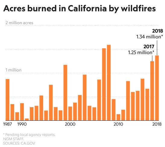 How climate change primed California's power shutdown