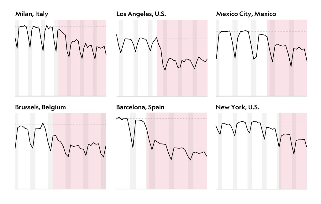 These charts show how coronavirus has 'quieted' the world