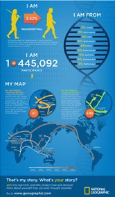 My Ancient Ancestry Report from National Geographic [INFOGRAPHIC]