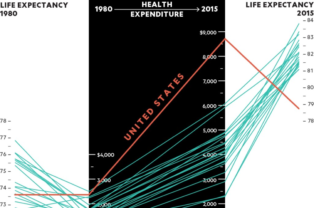 Spending more on health care may not lengthen life the most