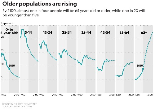 There are now more people over age 65 than under five—what that means