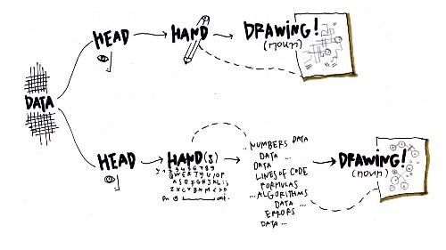 Sketching with Data Opens the Mind's Eye