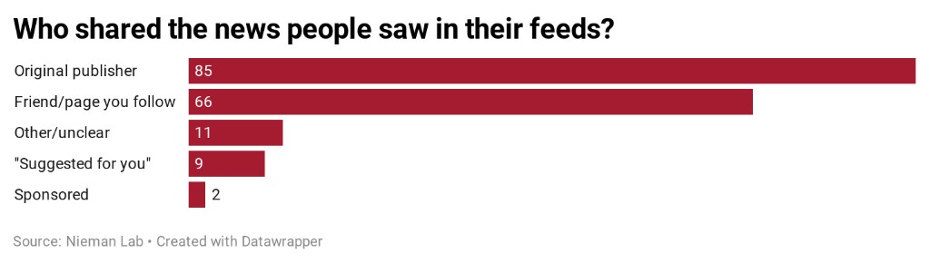 Who shares the news that people see on Facebook — friends or publishers?