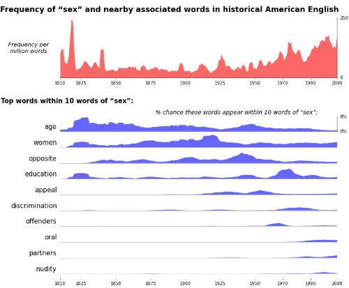 200 Years Of 'Sex' In America, In 1 Chart