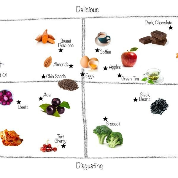 The Definitive Superfood Ranking