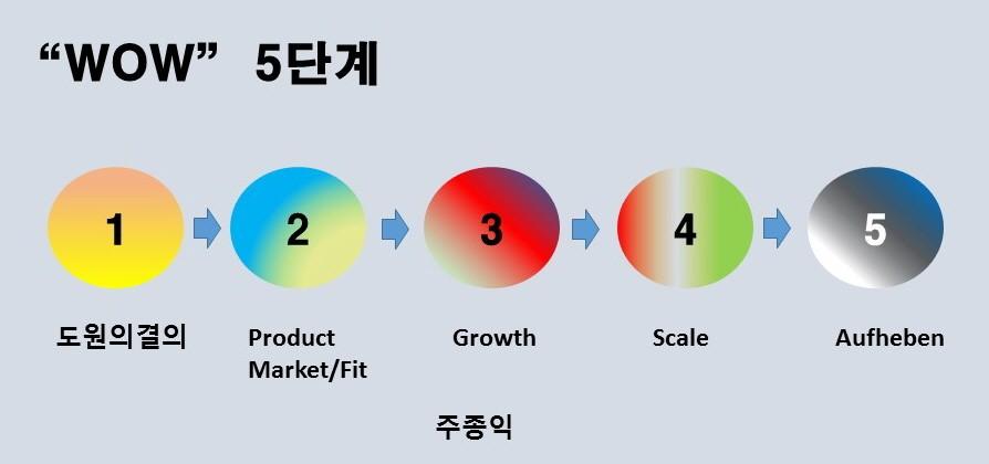 경영, 선택. 결정 - Magazine cover