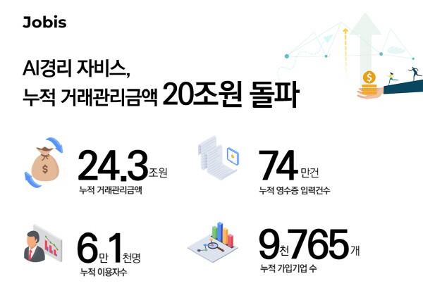 AI 경리 '자비스', 관리금액 24.3조원...누적 가입기업 수 9765개 - 'Startup's Story Platform'