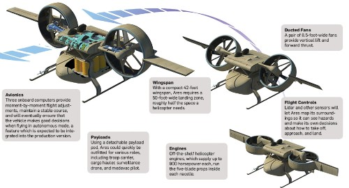 A Drone For Dangerous Missions