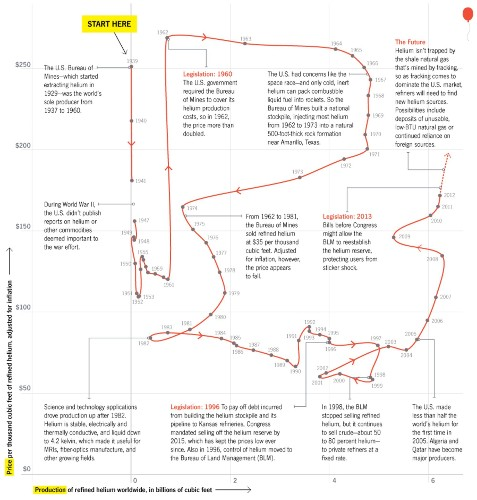 The Roller Coaster Ups And Downs Of The World's Helium Supply [Infographic]