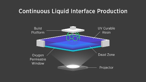 New Liquid-Based 3D Printer Takes Minutes, Not Hours