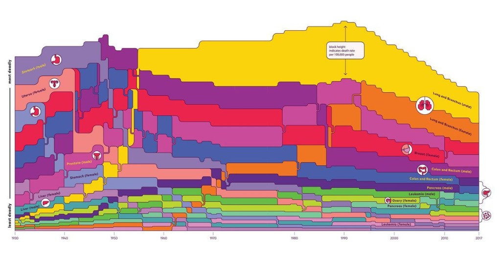 This chart shows how far we've come in fighting cancer