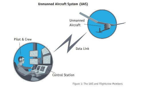 This Is The FAA's Plan For Drone-Friendly Skies