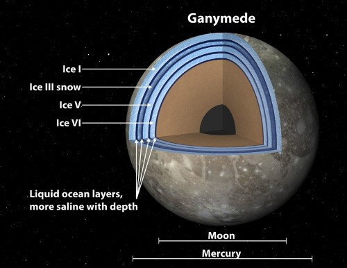 Ganymede May Have Multi-Layered, 'Sandwich'-Like Oceans