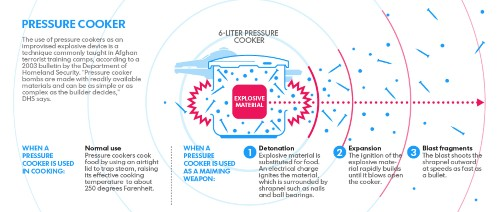 How A Pressure Cooker Bomb Works [Infographic]