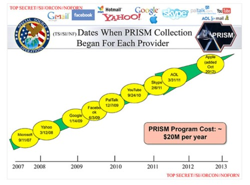 A Concise History Of The NSA's Online Spying Program PRISM