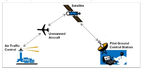 FAA May Never Figure Out Drone Rules
