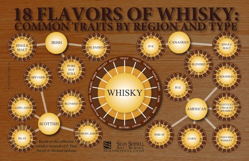 What's The Flavor Difference Between Scotch And Rye? [Infographic]