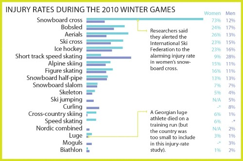 Engineering The Ideal Olympian: The Games Of Risk