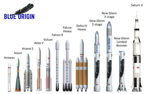 Jeff Bezos's New Rocket Will Be Bigger Than Elon Musk's