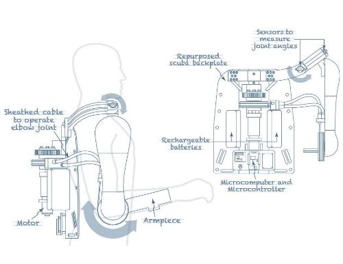 Blueprint: A Battery-Powered Robot Arm