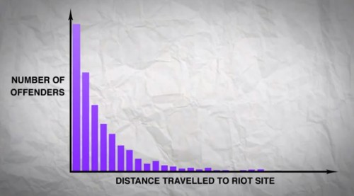 How Math Could Help Defuse Riots