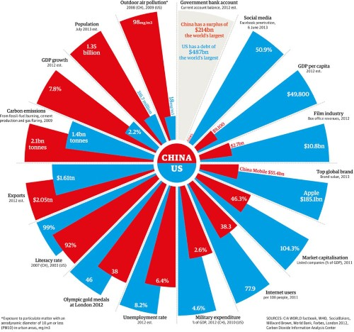 Who's More Powerful, China Or The United States? [Infographic]