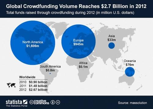 Cash Raised Through Crowdfunding Tripled In Three Years [Infographic]