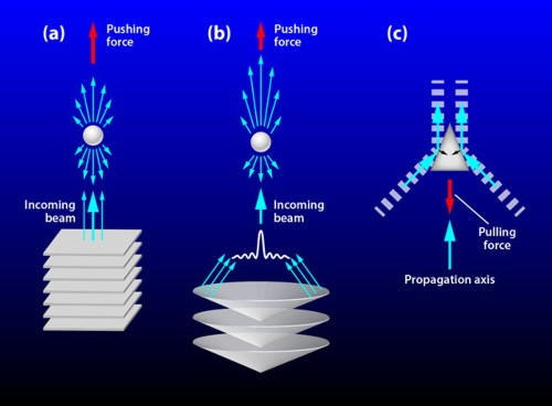 A Tractor Beam Made Of Sound Waves