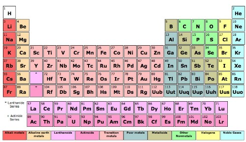 FYI: What Would Happen If Every Element On The Periodic Table Came Into Contact Simultaneously?