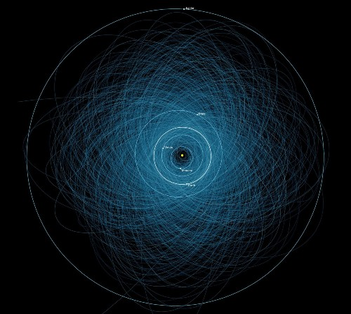 All Of The Asteroids That Could Potentially End The World