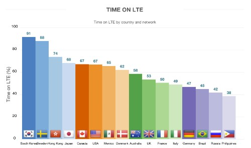 America's fastest mobile networks are left in the dust by Brazil, Russia, and Mexico