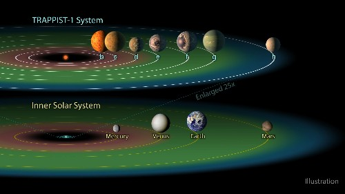 Life could be hitching rides on meteorites to travel between three Earth-like planets 39 million light years away